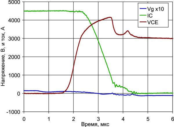 Характеристики выключения при коммутации обратного тока