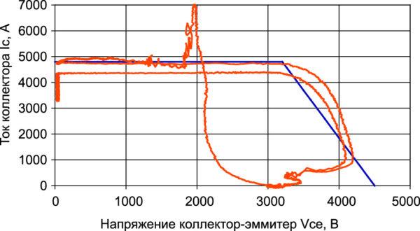 Результаты испытания модуля в режиме RBSOA