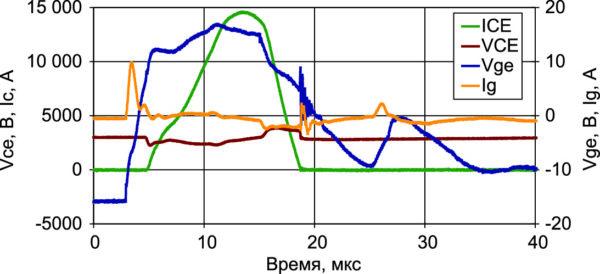 Типовая характеристика в режиме короткого замыкания I типа