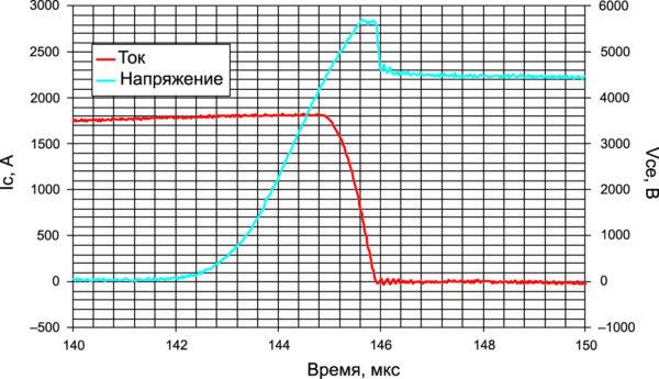 Характеристика выключения IGBT в режиме RBSOA