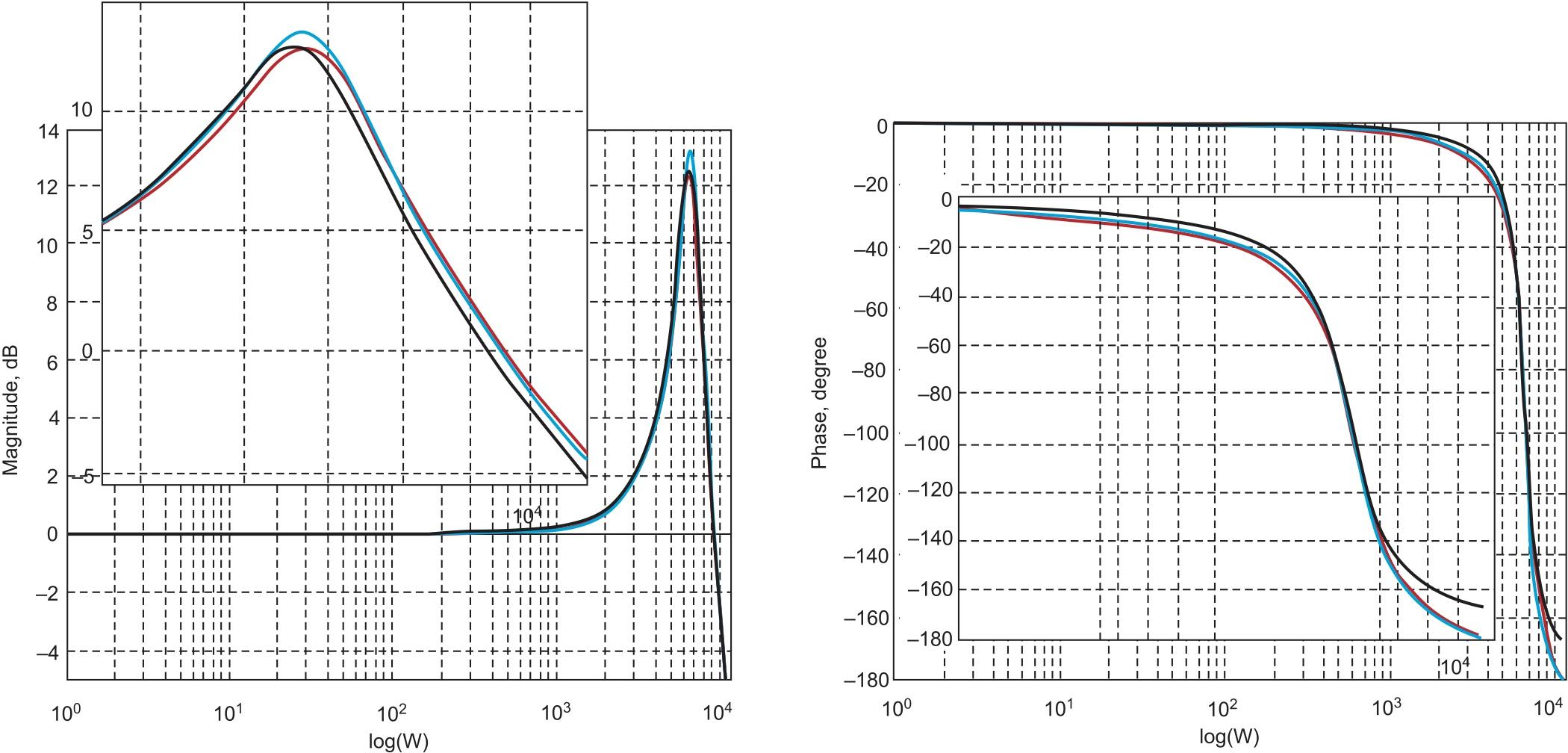 Логарифмические амплитудно- и фазочастотные характеристики: красная кривая — эксперимент; синяя — по передаточной функции (2); черная — по формулам (5)