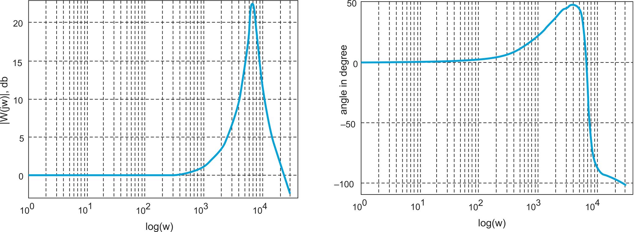 Логарифмические частотные характеристики двухфазного повышающего преобразователя, построенные по экспериментальной кривой разгона входного тока id