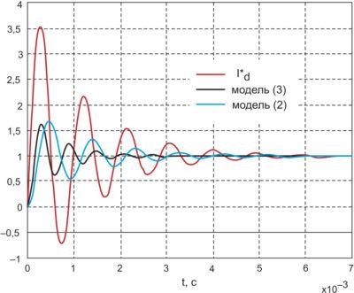 Моделирование экспериментальной кривой разгона входного тока  id кривыми колебательного звена второго порядка