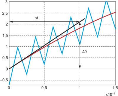 Определение постоянной времени форсирующего звена