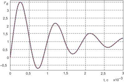 Моделирование кривой разгона входного тока id передаточной функцией (7)