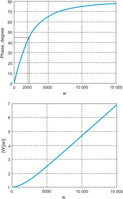 Частотные характеристики форсирующего звена