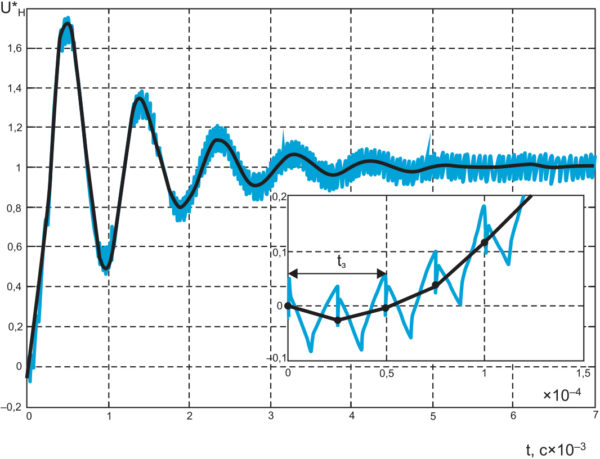 Нормированная кривая разгона напряжения нагрузки