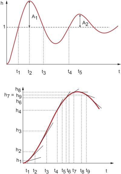 Кривая разгона колебательного звена (а) и ее аппроксимация отрезками прямых для определения АФЧХ (б)