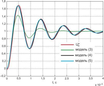 Моделирование экспериментальной кривой разгона напряжения нагрузки кривыми колебательного звена второго порядка