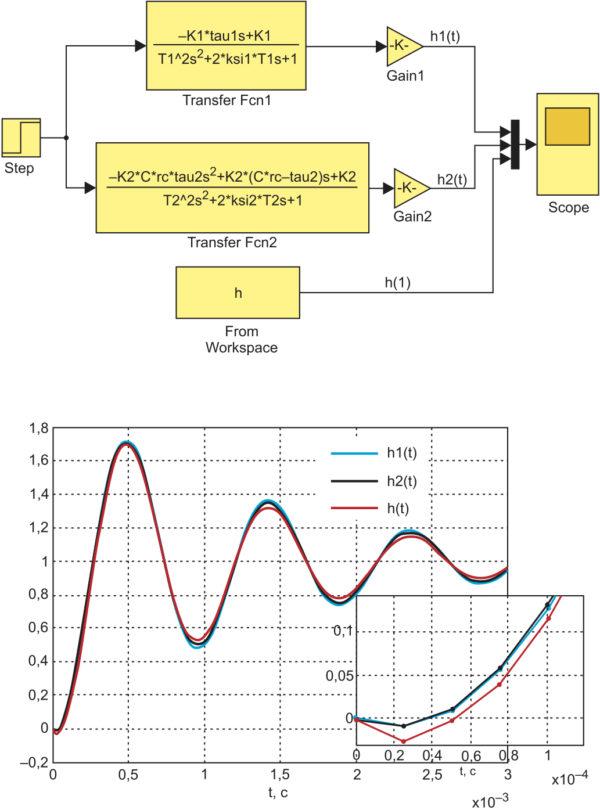 Представление двухфазного повышающего преобразователя передаточными функциями (1) и (2)