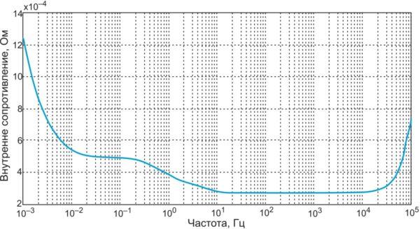 Внутреннее сопротивление BCAP0010 в зависимости от частоты