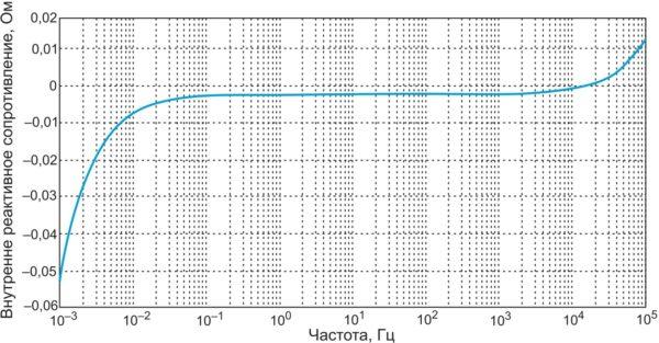 Внутреннее реактивное сопротивление BCAP0010 в зависимости от частоты