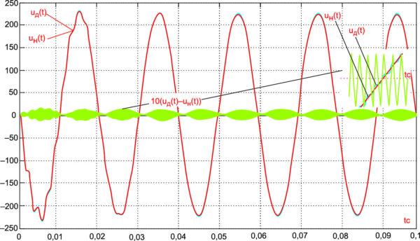 Процессы изменения выходного напряжения при включении стабилизатора, полученные  на дискретной (uд(t)) и на непрерывной (uн(t))  его моделях, и их разность, увеличенная в 10 раз