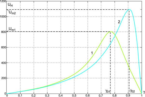 Расчетные статистические характеристики инвертирующего импульсного преобразователя