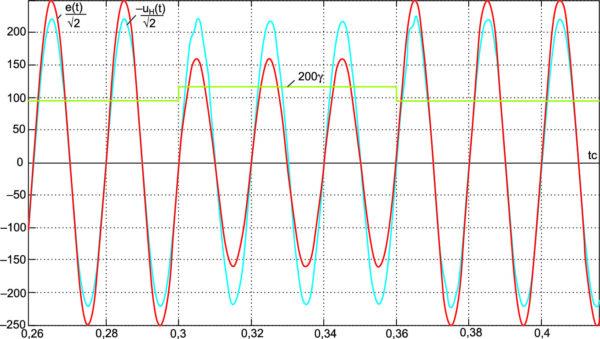 Реакция стабилизатора напряжения на провал входного напряжения e(t) от 250 В до 160 В  в течение 3 периодов напряжения в момент, соответствующий нулевой фазе e(t)
