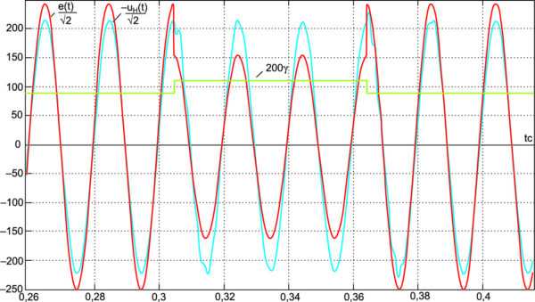 Рис. 7. Реакция стабилизатора напряжения на провал входного напряжения e(t) от 250 до 160 В  в течение 3 периодов напряжения в момент, соответствующий фазе e(t) 90°