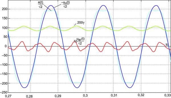 Процессы в стабилизаторе при наличии третьей гармоники нулевой фазы  в стабилизируемом напряжении