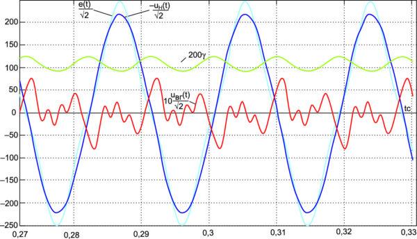 Процессы в стабилизаторе при наличии третьей гармоники с фазой 180°  в стабилизируемом напряжении