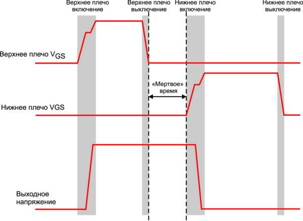 Иллюстрация проблемы измерения Vgs