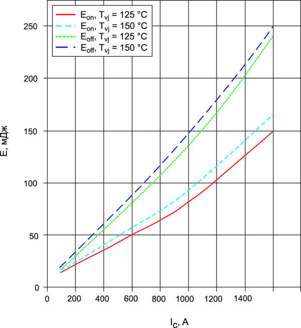 Типичные зависимости Esw = f(IC) IGBT