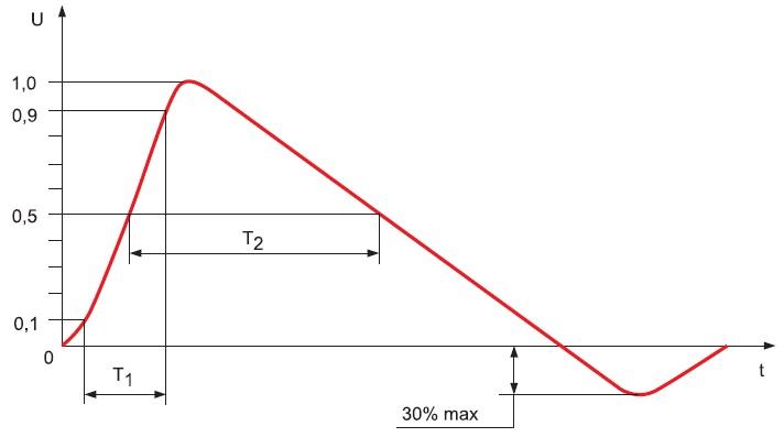 Типовая форма испытательного импульса микросекундной помехи