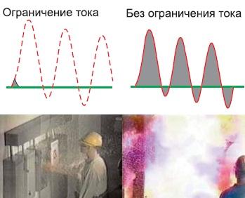 Ограничение аварийного тока при помощи быстродействующих предохранителей