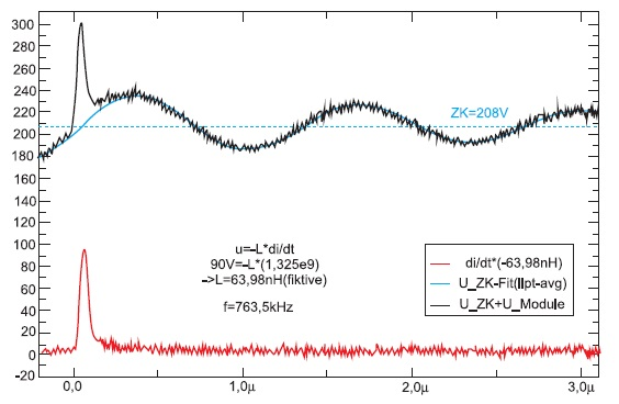 Кривые uZK и uModule, полученные на основе значений uCE и iC
