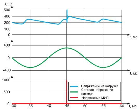 Осциллограммы токов и напряжений привоздействии импульса амплитудой 1 кВ