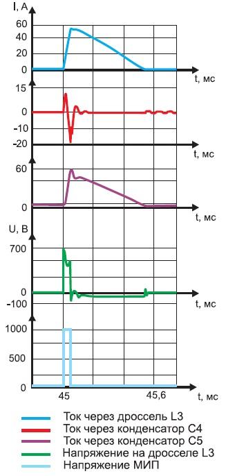 Диаграммы токов и напряжений в элементах УЗИП