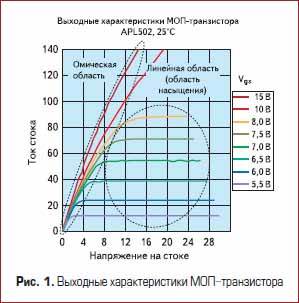 Выходные характеристики МОП-транзистора
