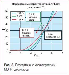 Передаточные характеристики МОП силовых транзистора
