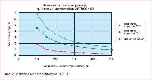Измеренные и теоретические ОБР-П