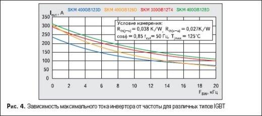 Зависимость максимального тока инвертора от частоты для различных типов IGBT