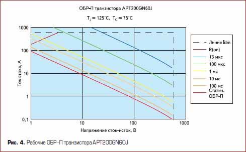 Рабочие ОБР-П силового транзистора APT200GN60J
