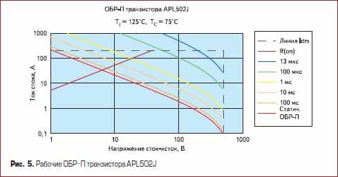 Рабочие ОБР-П силового транзистора APL502J