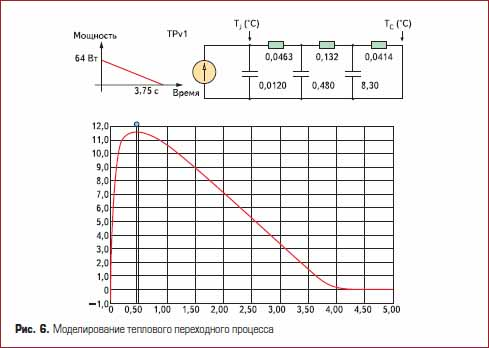 Моделирование теплового переходного процесса