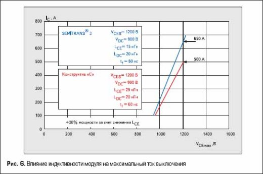 Влияние индуктивности модуля на максимальный ток выключения