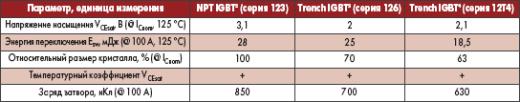 Сравнительные характеристики IGBT различных поколений (рабочее напряжение 1200 В)