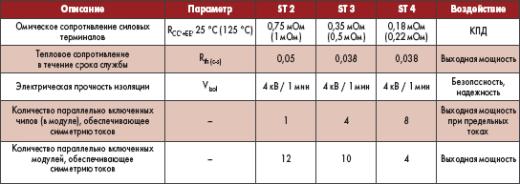 Основные параметры конструктивов SEMITRANS (ST2…ST4) и их воздействие на работу преобразователей