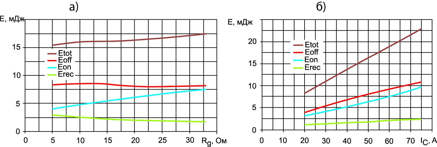 Зависимость энергии динамических потерь при переключении в IGBT версии V2 и диоде An75FRD12 при VСС = 600 В, Tj = 125 °С
