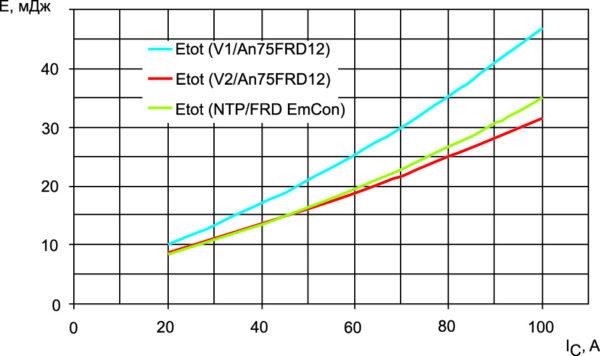 Зависимость суммарной энергии динамических потерь от тока коллектора: версия V1/An75FRD12 (синий цвет), версия V2/An75FRD12 (красный цвет), NPT-аналог/FRD EmCon (зеленый цвет)