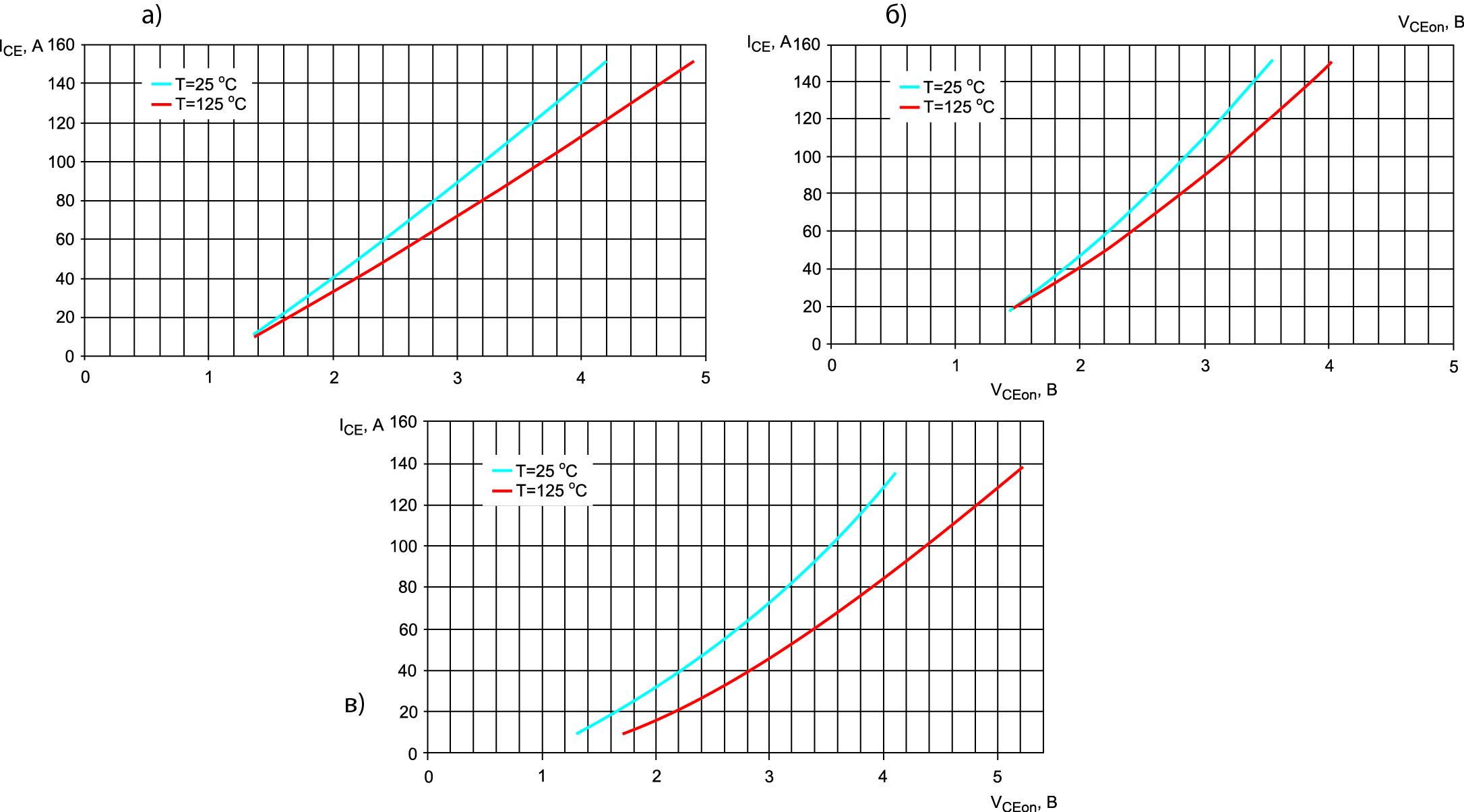 Вольт-амперные характеристики IGBT во включенном состоянии IC = f(VCEon)