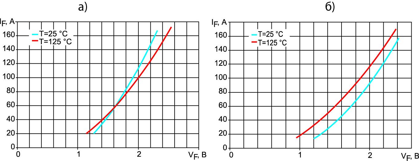 Прямые вольт-амперные характеристики антипараллельных диодов IF = f(VF)