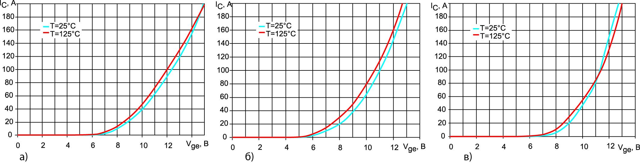 Передаточные характеристики IGBT IC = f(VGE)