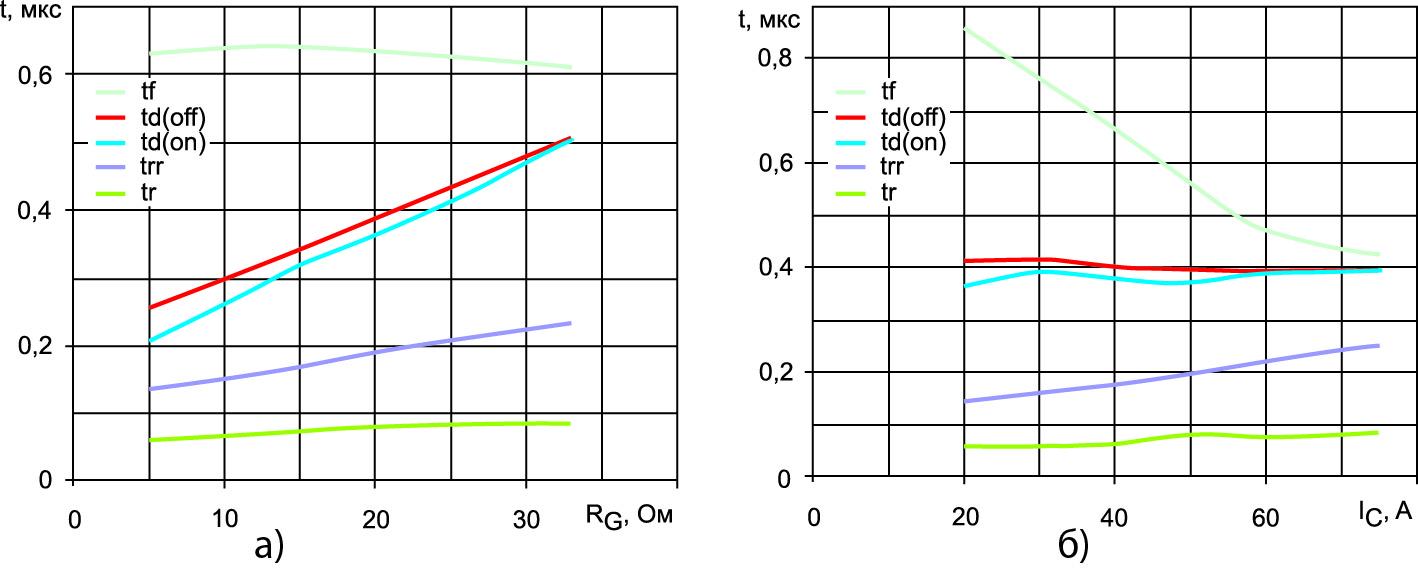 Зависимость динамических параметров IGBT V2 и An75FRD12 при VСС = 600 V, Tj = 125 °С