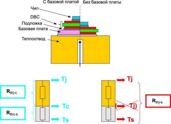 Тепловое сопротивление в модулях с базовой платой и без нее
