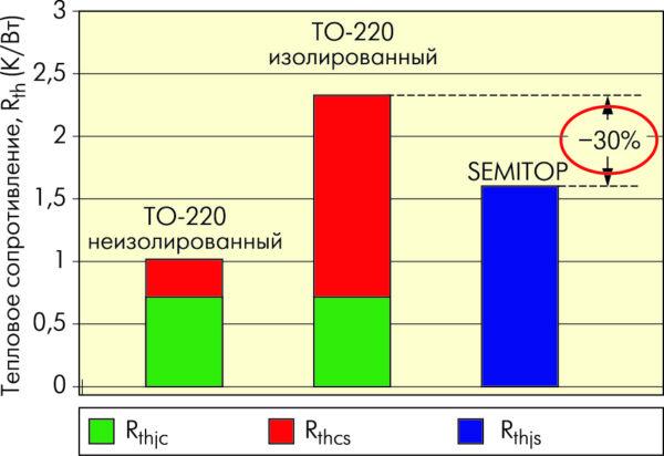 Соотношение тепловых сопротивлений модулей SEMITOP и транзисторов в корпусах TO-220