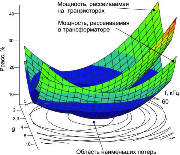 Зависимость потерь в трансформаторе и транзисторах от частоты и скважности