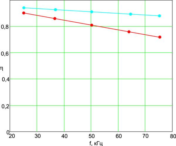 Зависимость КПД от частоты импульсов при скважности 2, нагрузке 0,3 Ом, при наличии выходного дросселя (сплошная линия) и его отсутствии (прерывистая линия)