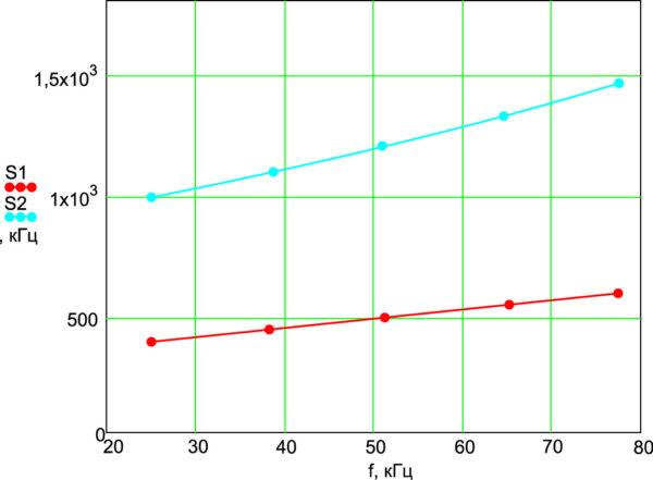 Характер изменения ширины спектра в зависимости от частоты импульсов при скважности 2, нагрузке 0,3 Ом, при наличии выходного дросселя (сплошная линия) и его отсутствии (прерывистая линия)